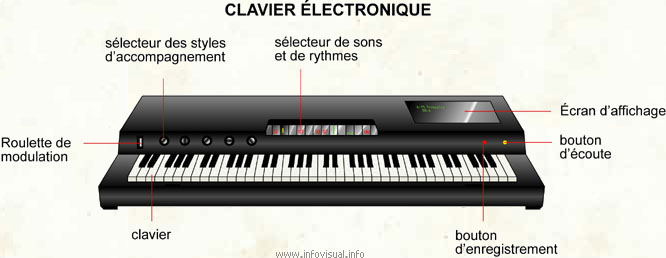 piano clavier electronique